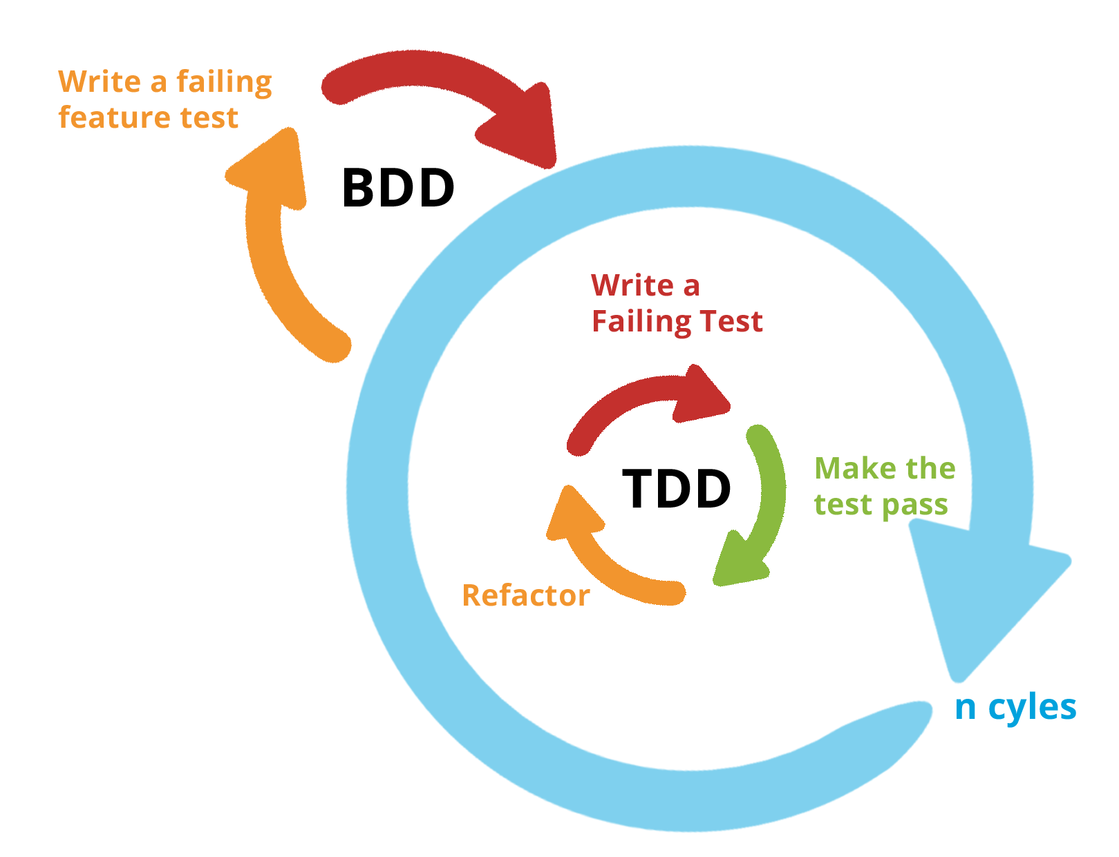test driven development Test-driven development (tdd) is a programming technique that reverses the usual sequence of coding and testing by writing tests just in advance of the code needed to satisfy them, programmers: work with confidence.